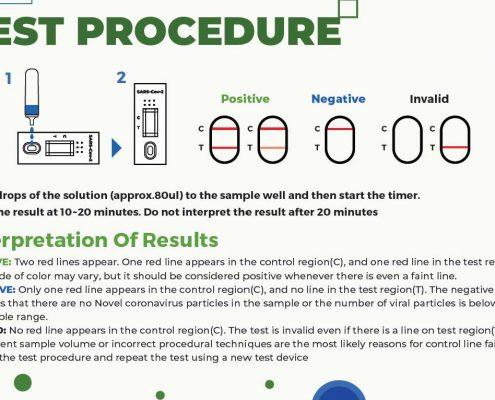 Antigen-lateral-flow-Tests-Spring-Healthcare-Covid-19-Test Interpretation