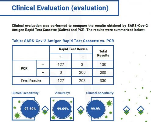 Covid Saliva-Rapid-Tests by Spring Healthcare Evaluation